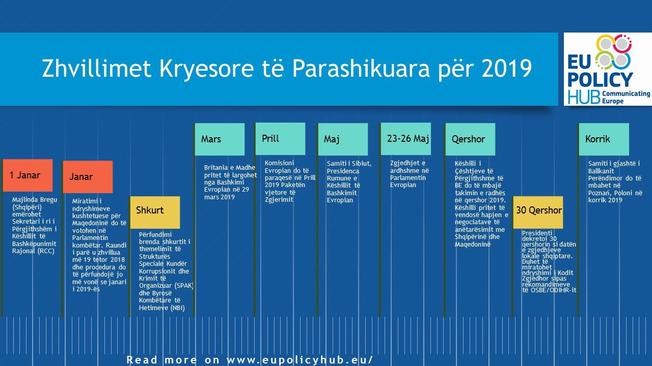 timeline 2019 al
